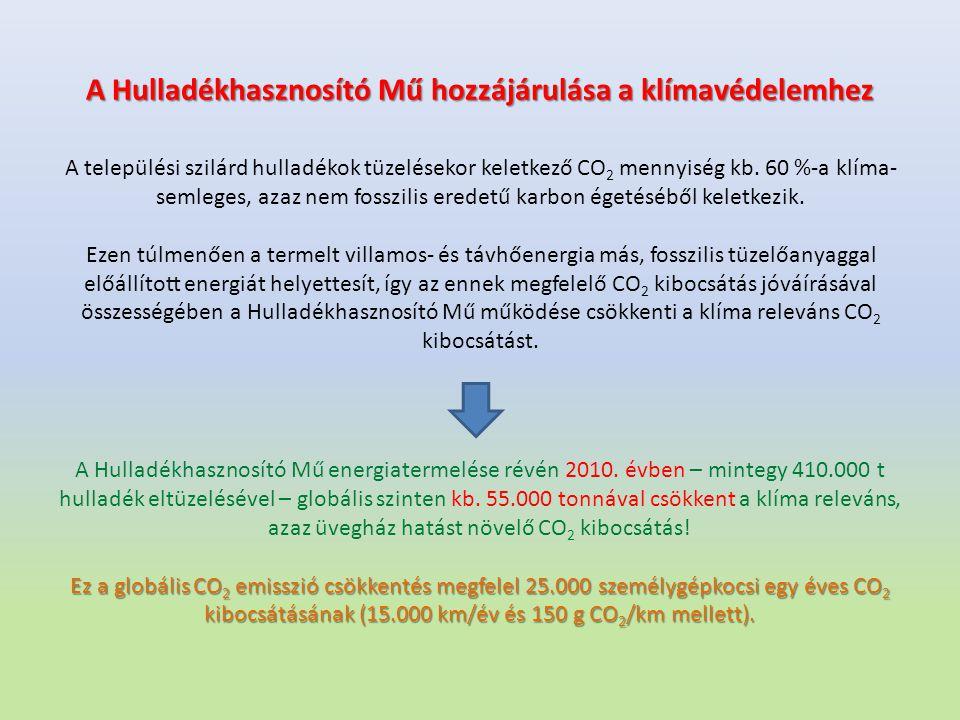A Hulladékhasznosító Mű hozzájárulása a klímavédelemhez