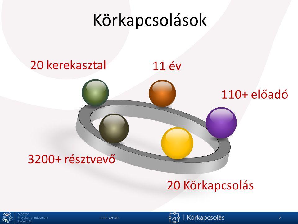 Körkapcsolások 20 kerekasztal 11 év 110+ előadó 3200+ résztvevő
