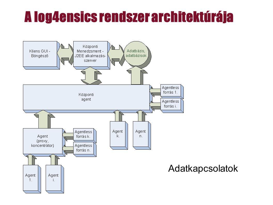 A log4ensics rendszer architektúrája