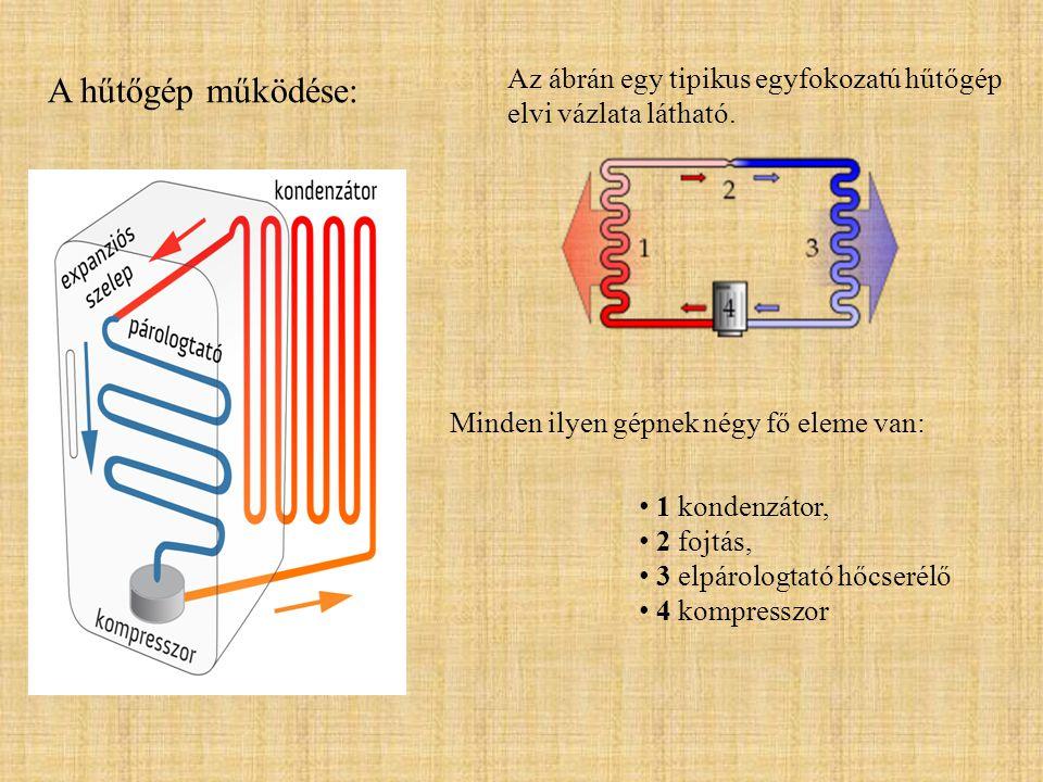A hűtőgép működése: Az ábrán egy tipikus egyfokozatú hűtőgép elvi vázlata látható. Minden ilyen gépnek négy fő eleme van: