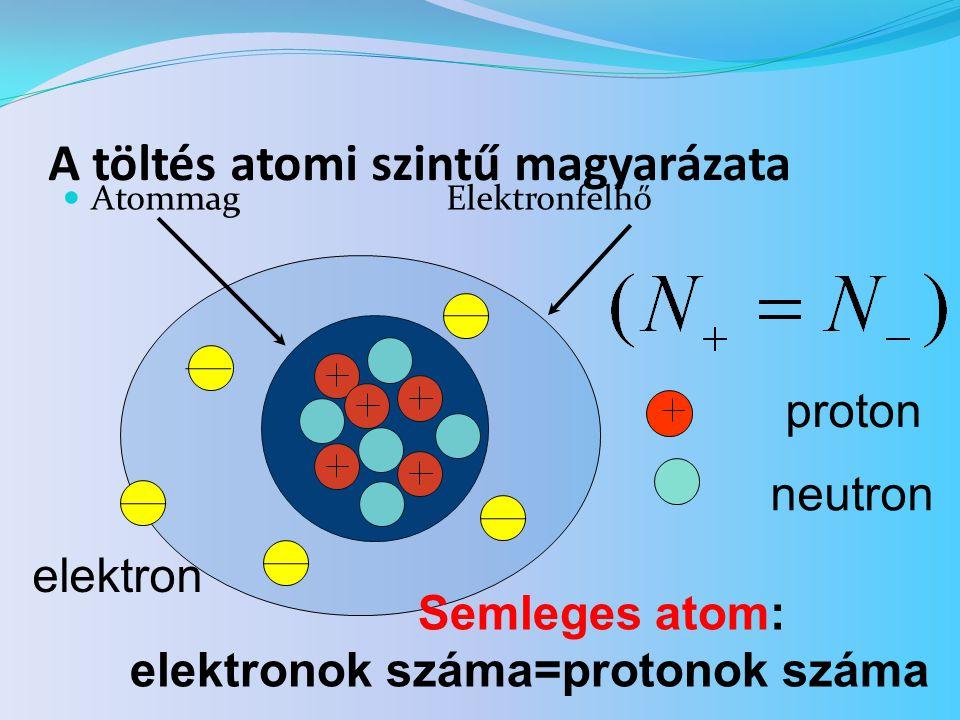 A töltés atomi szintű magyarázata