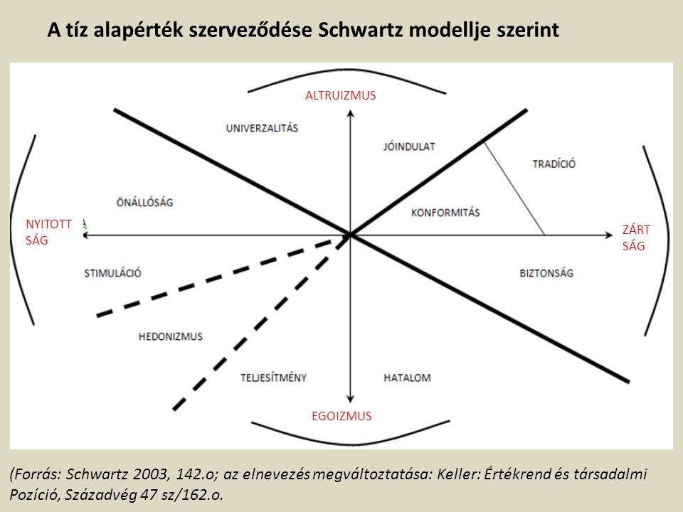 A tíz alapérték szerveződése Schwartz modellje szerint