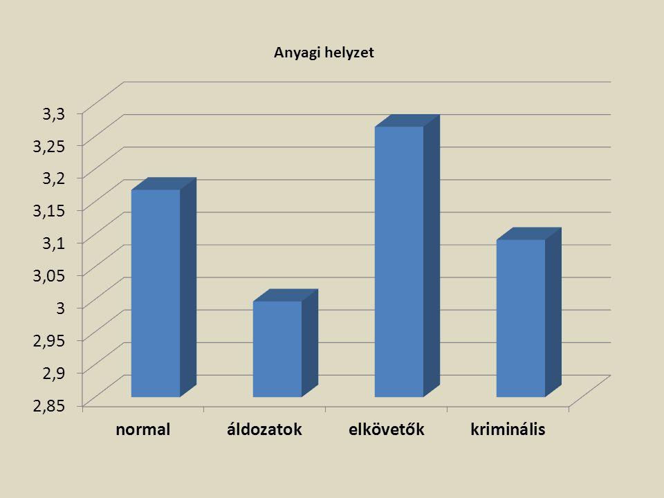 A vizsgált csoportok szocio-kulturális jellemzői
