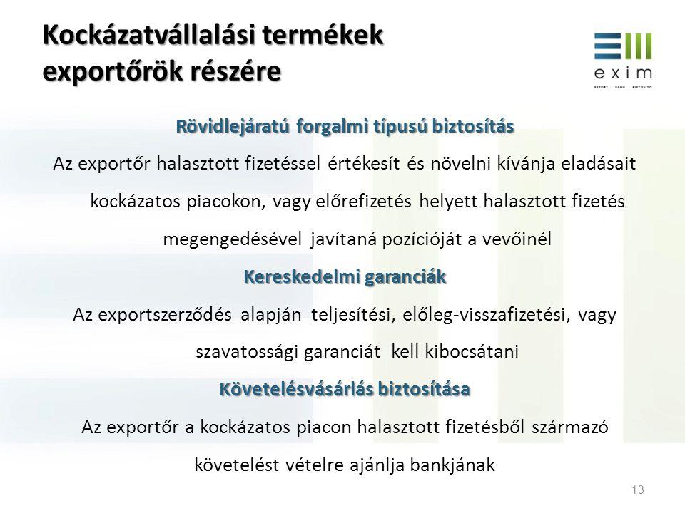 Kockázatvállalási termékek exportőrök részére