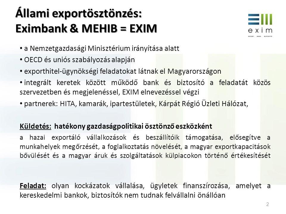 Állami exportösztönzés: Eximbank & MEHIB = EXIM