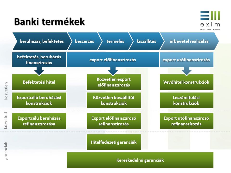 Banki termékek beruházás, befektetés beszerzés termelés kiszállítás