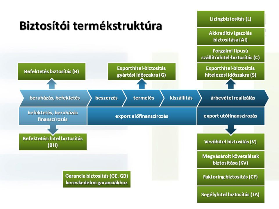 Biztosítói termékstruktúra