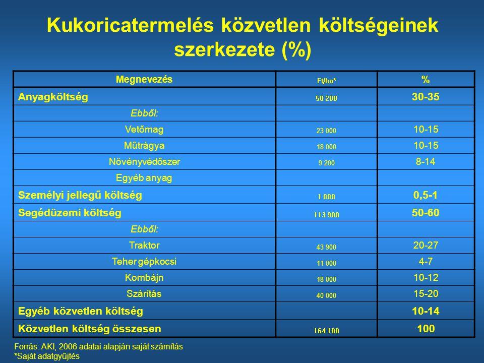 Kukoricatermelés közvetlen költségeinek szerkezete (%)