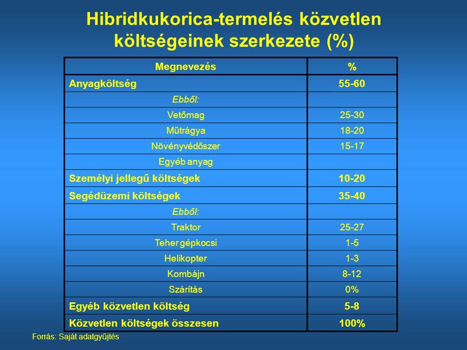 Hibridkukorica-termelés közvetlen költségeinek szerkezete (%)