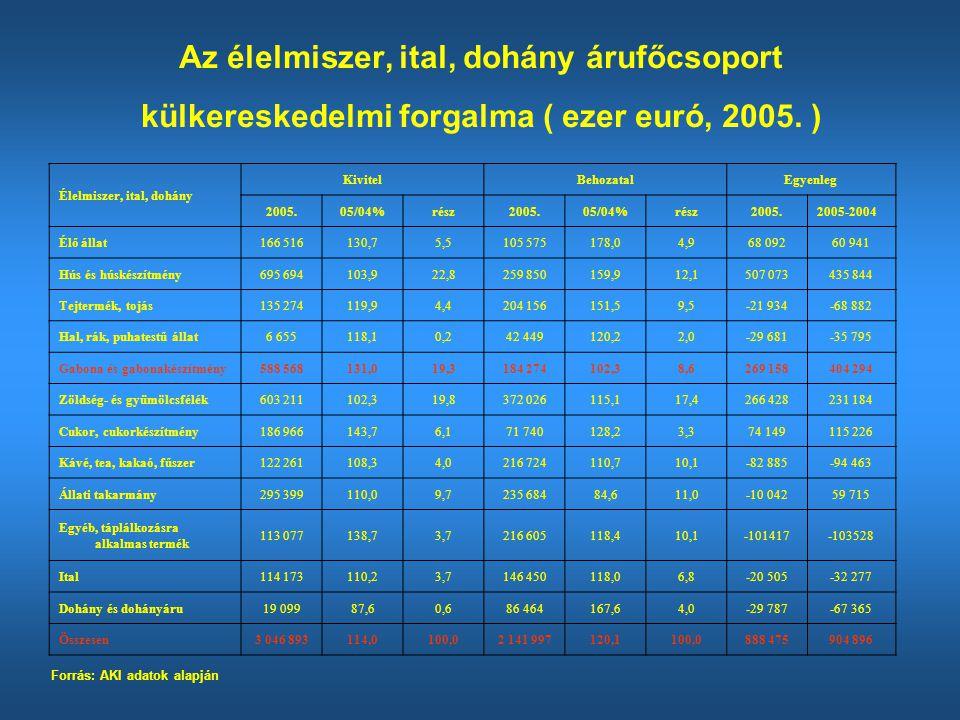 Az élelmiszer, ital, dohány árufőcsoport külkereskedelmi forgalma ( ezer euró, 2005. )