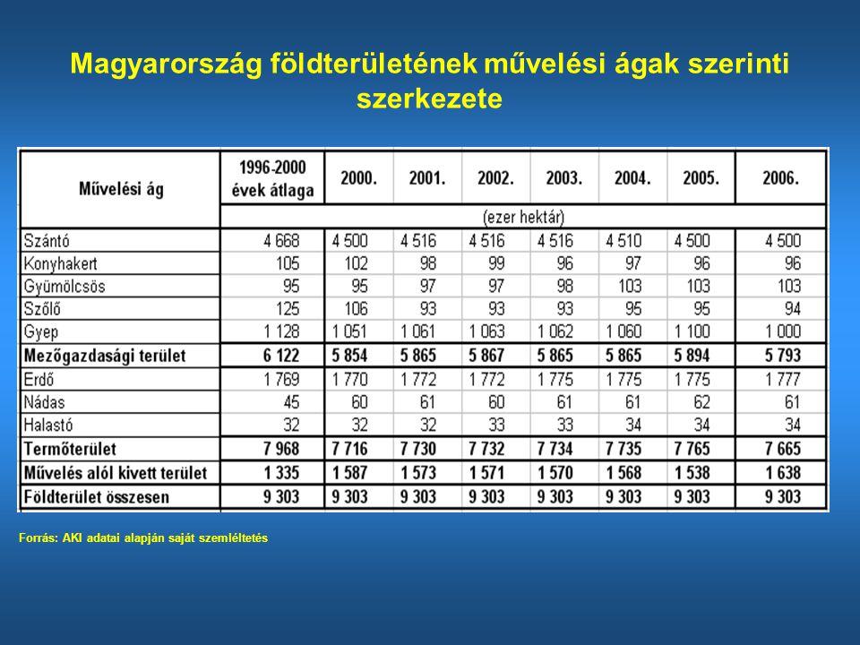 Magyarország földterületének művelési ágak szerinti szerkezete