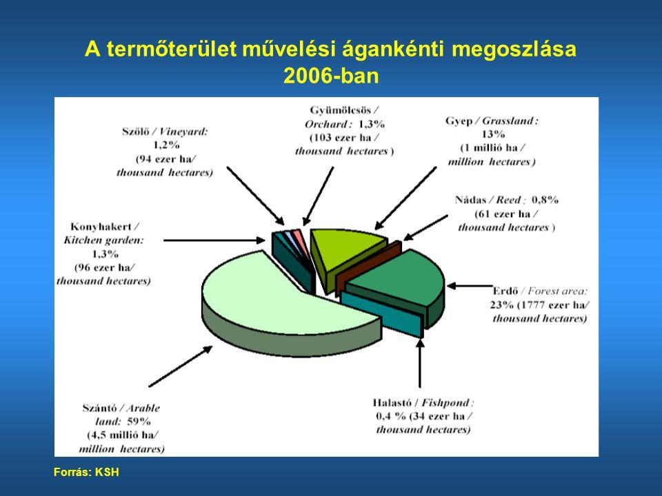 A termőterület művelési ágankénti megoszlása 2006-ban