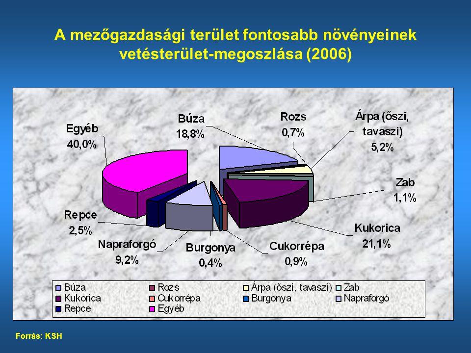 A mezőgazdasági terület fontosabb növényeinek vetésterület-megoszlása (2006)