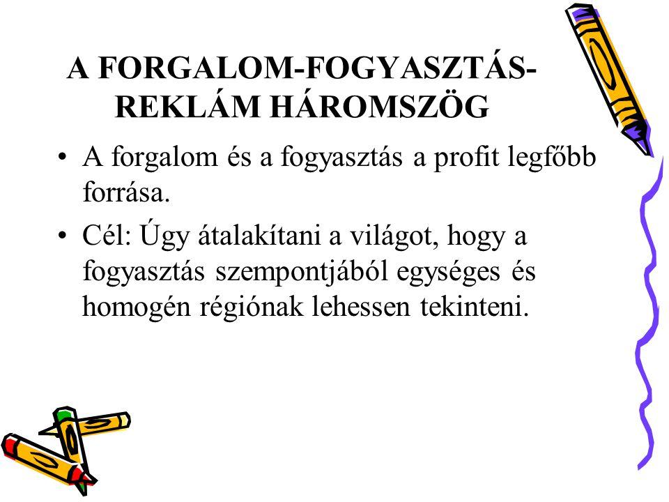 A FORGALOM-FOGYASZTÁS-REKLÁM HÁROMSZÖG