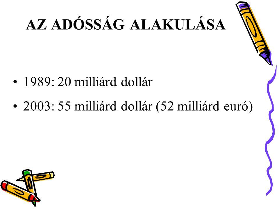 AZ ADÓSSÁG ALAKULÁSA 1989: 20 milliárd dollár
