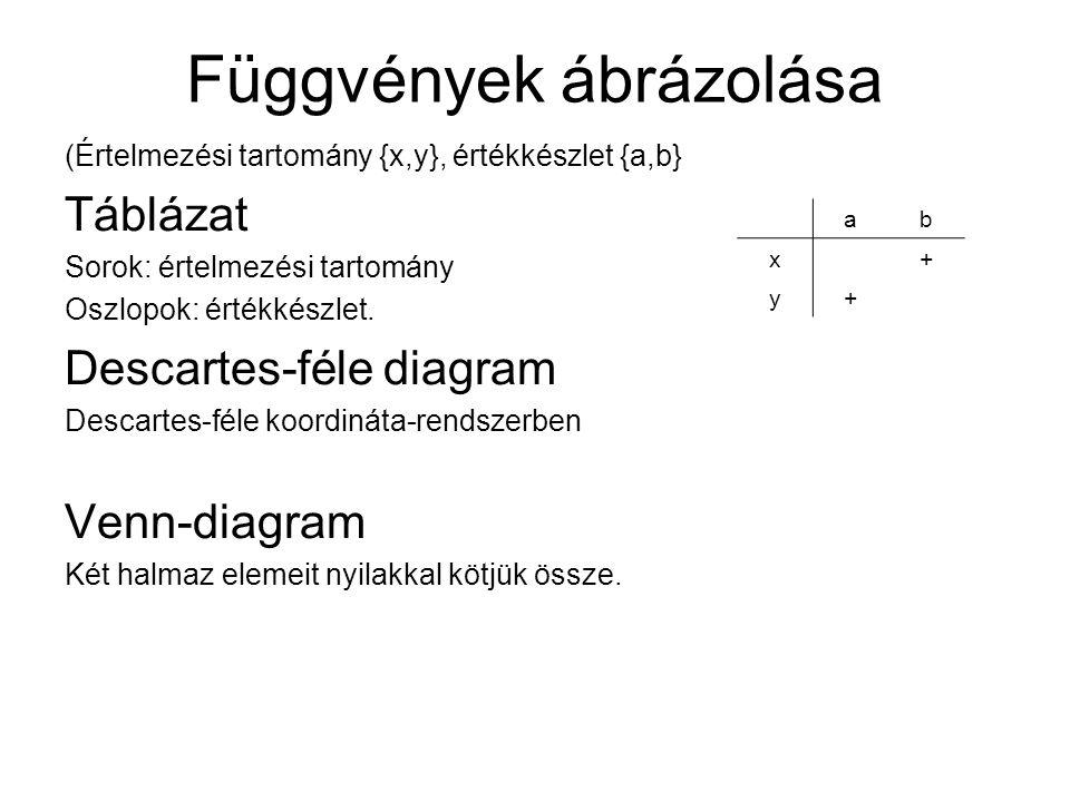 Függvények ábrázolása