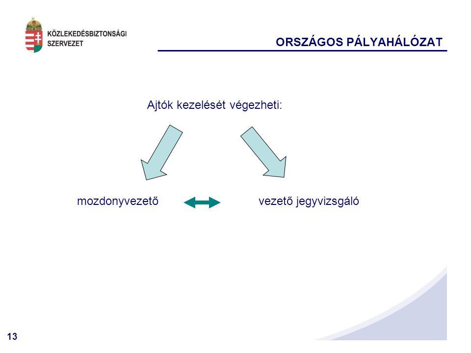 ORSZÁGOS PÁLYAHÁLÓZAT