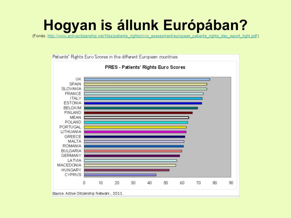 Hogyan is állunk Európában. (Forrás: http://www. activecitizenship