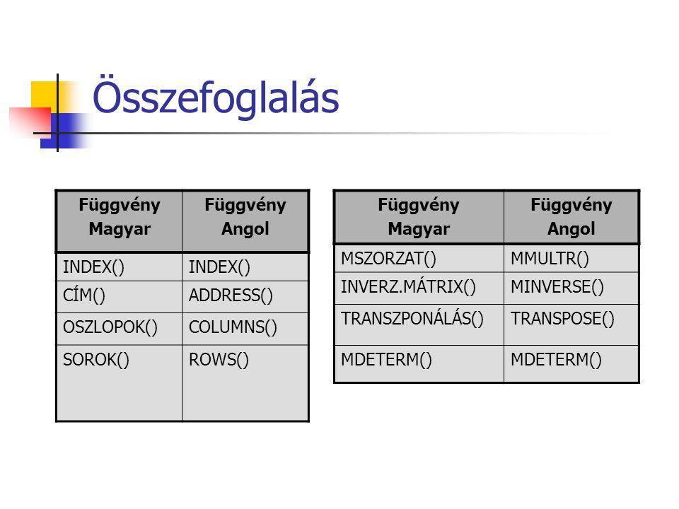 Összefoglalás Függvény Magyar Angol INDEX() CÍM() ADDRESS() OSZLOPOK()