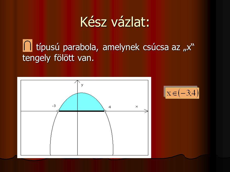 """Kész vázlat: típusú parabola, amelynek csúcsa az """"x tengely fölött van."""