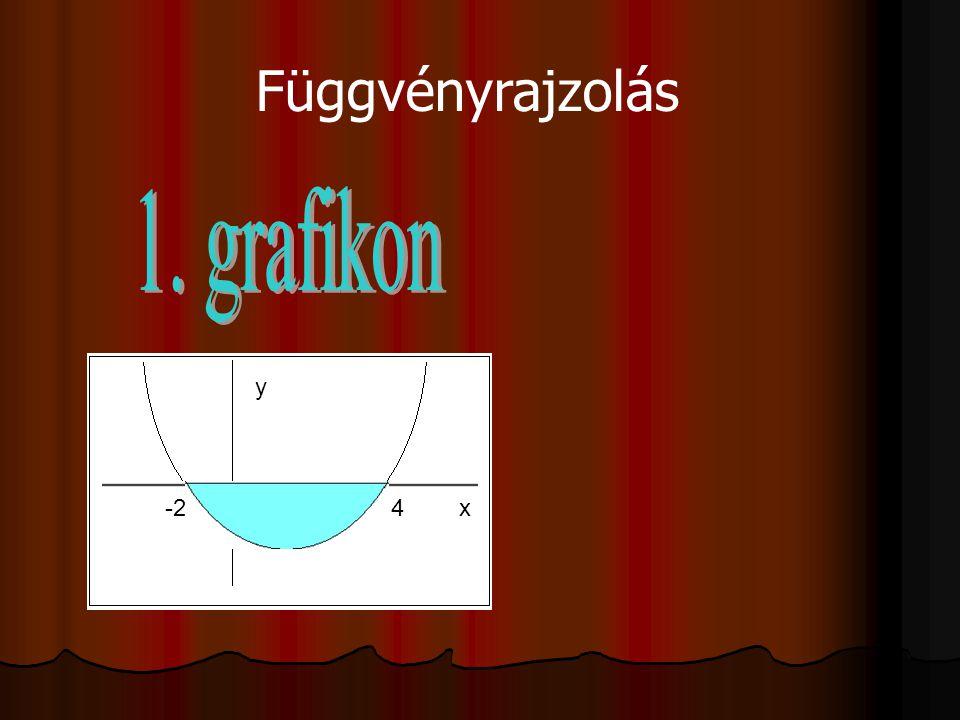 Függvényrajzolás 1. grafikon y -2 4 x