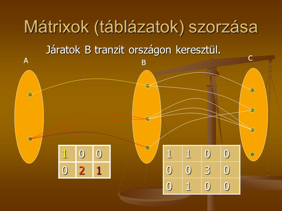 Mátrixok (táblázatok) szorzása