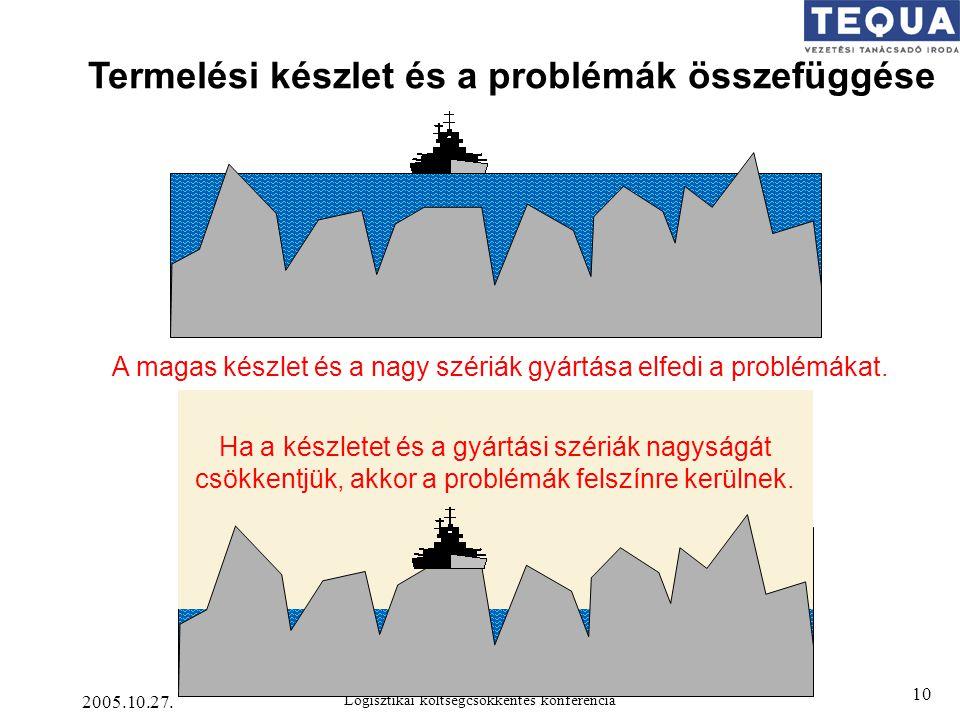 Termelési készlet és a problémák összefüggése