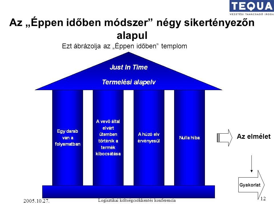 """Az """"Éppen időben módszer négy sikertényezőn alapul"""