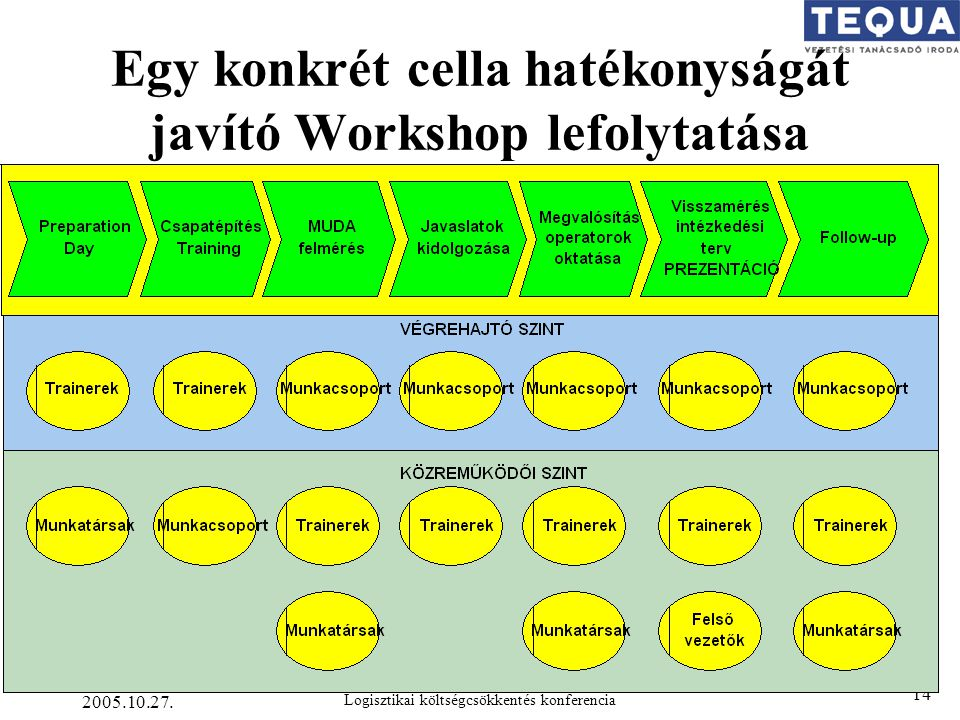 Egy konkrét cella hatékonyságát javító Workshop lefolytatása