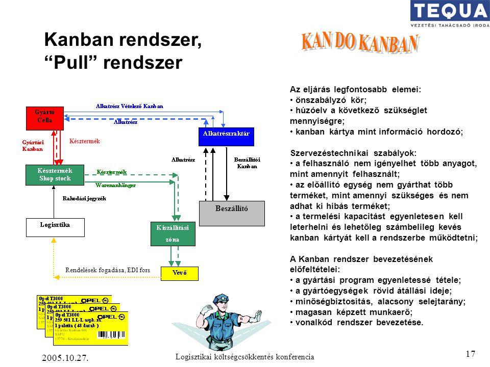 KAN DO KANBAN Kanban rendszer, Pull rendszer 2005.10.27.