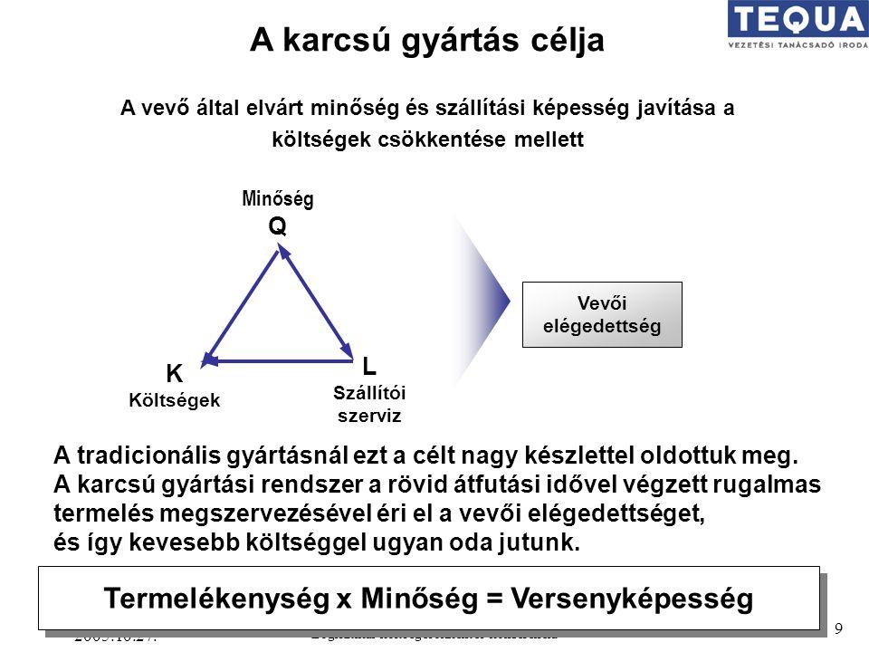 A karcsú gyártás célja Termelékenység x Minőség = Versenyképesség Q