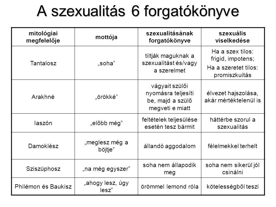A szexualitás 6 forgatókönyve