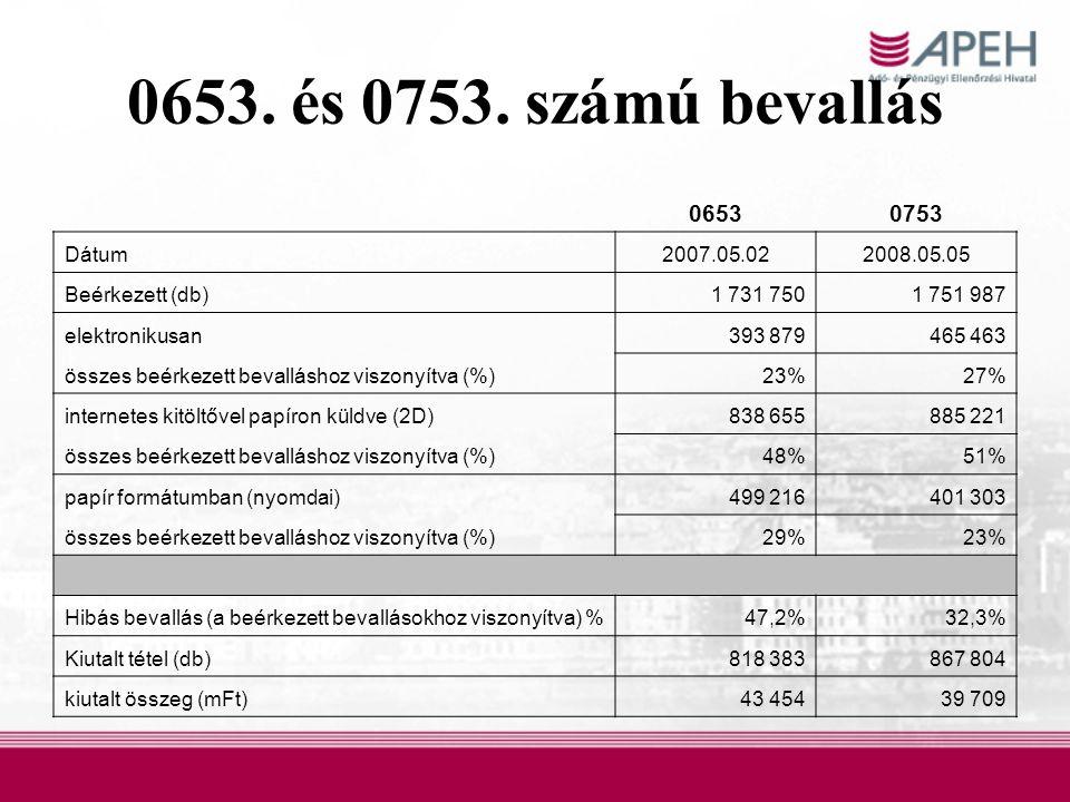 0653. és 0753. számú bevallás 0653 0753 Dátum 2007.05.02 2008.05.05