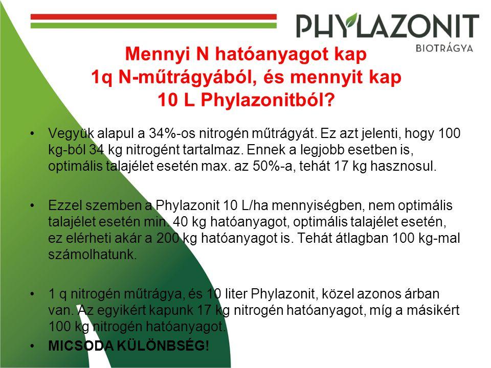 Mennyi N hatóanyagot kap 1q N-műtrágyából, és mennyit kap 10 L Phylazonitból