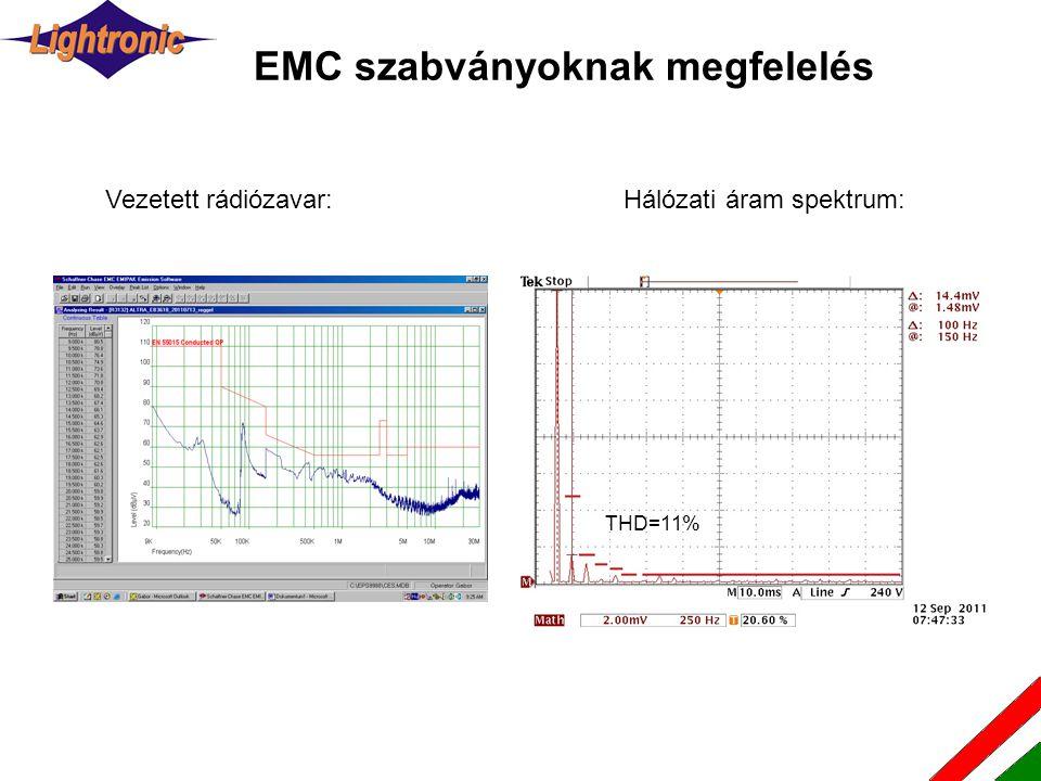 EMC szabványoknak megfelelés