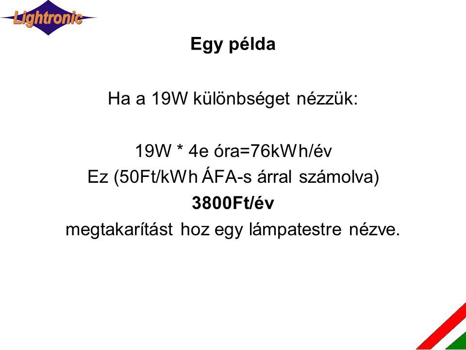 Ha a 19W különbséget nézzük: 19W * 4e óra=76kWh/év