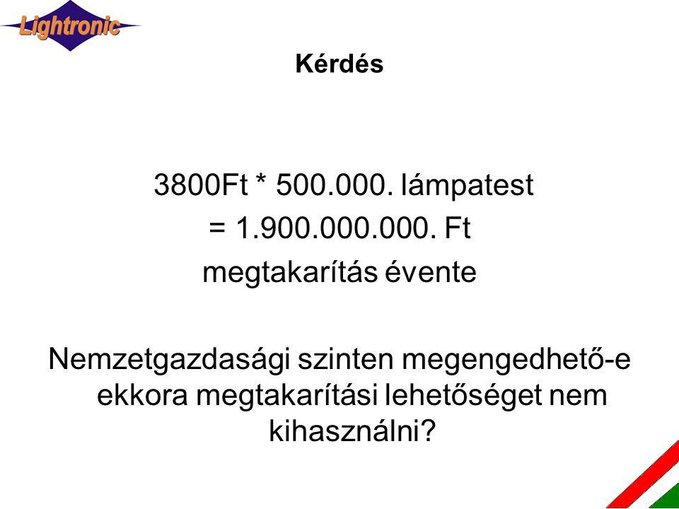 3800Ft * 500.000. lámpatest = 1.900.000.000. Ft megtakarítás évente