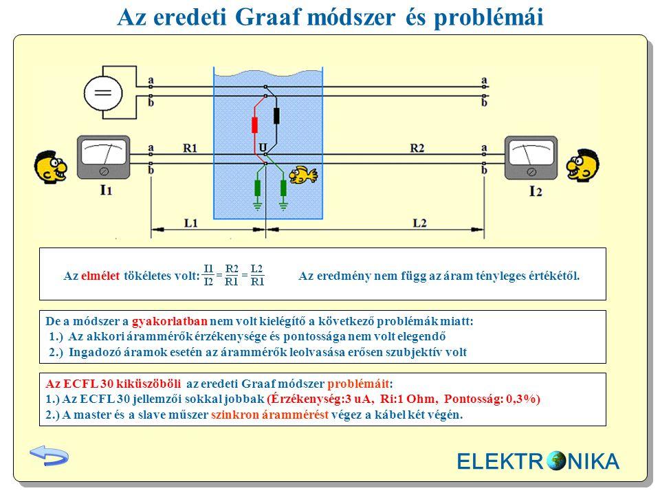 Az eredeti Graaf módszer és problémái