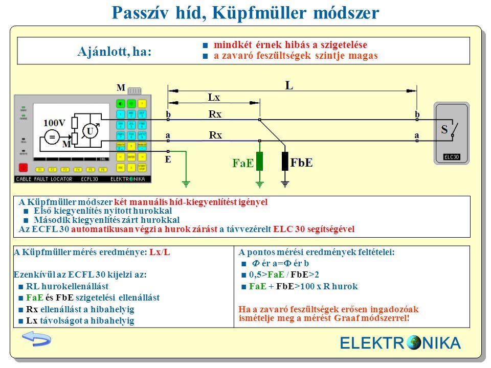 Passzív híd, Küpfmüller módszer