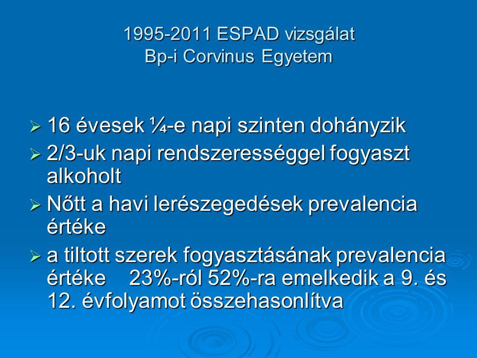1995-2011 ESPAD vizsgálat Bp-i Corvinus Egyetem