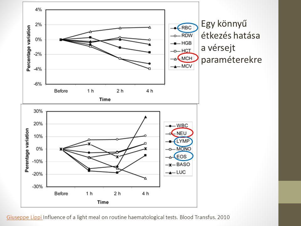 Egy könnyű étkezés hatása a vérsejt paraméterekre