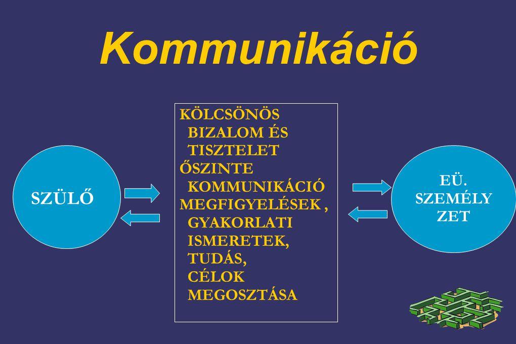 Kommunikáció SZÜLŐ KÖLCSÖNÖS BIZALOM ÉS TISZTELET ŐSZINTE KOMMUNIKÁCIÓ