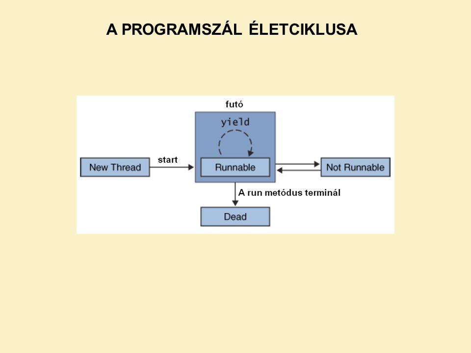 A PROGRAMSZÁL ÉLETCIKLUSA
