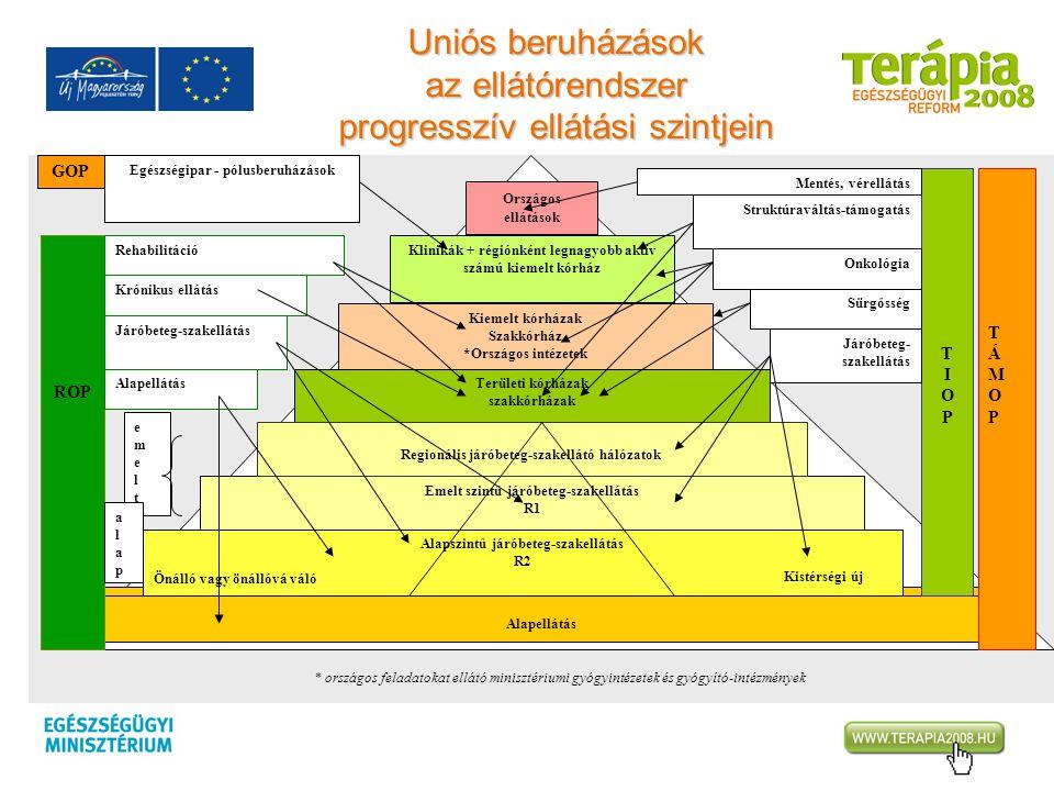 Uniós beruházások az ellátórendszer progresszív ellátási szintjein