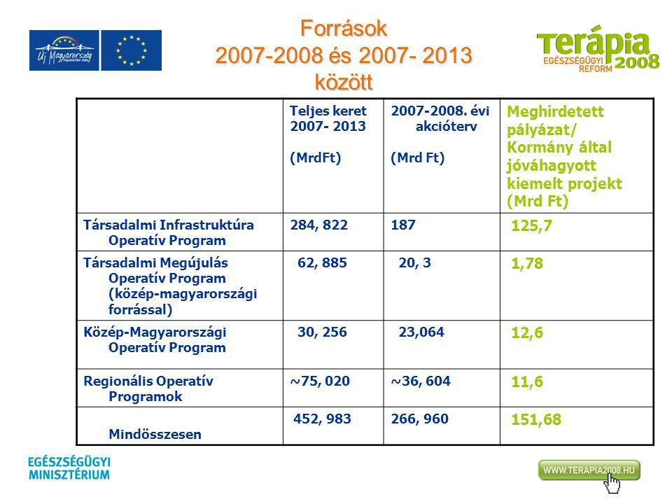 Források 2007-2008 és 2007- 2013 között Meghirdetett pályázat/