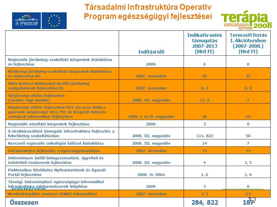 Társadalmi Infrastruktúra Operatív Program egészségügyi fejlesztései