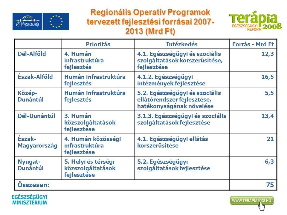 Regionális Operatív Programok tervezett fejlesztési forrásai 2007-2013 (Mrd Ft)