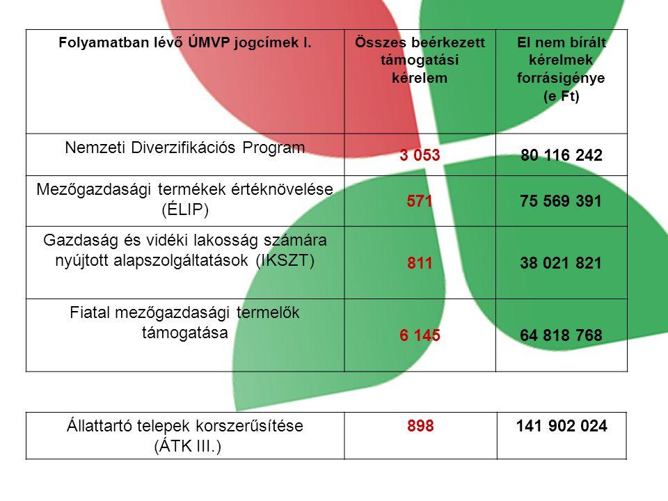 Nemzeti Diverzifikációs Program 3 053 80 116 242