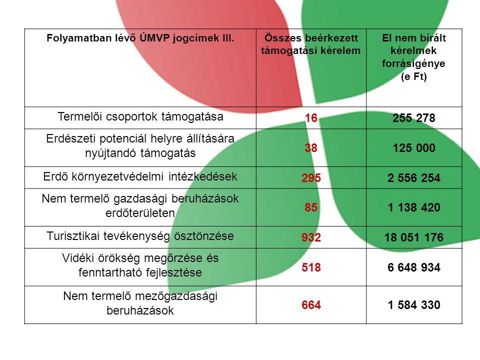 Termelői csoportok támogatása 16 255 278