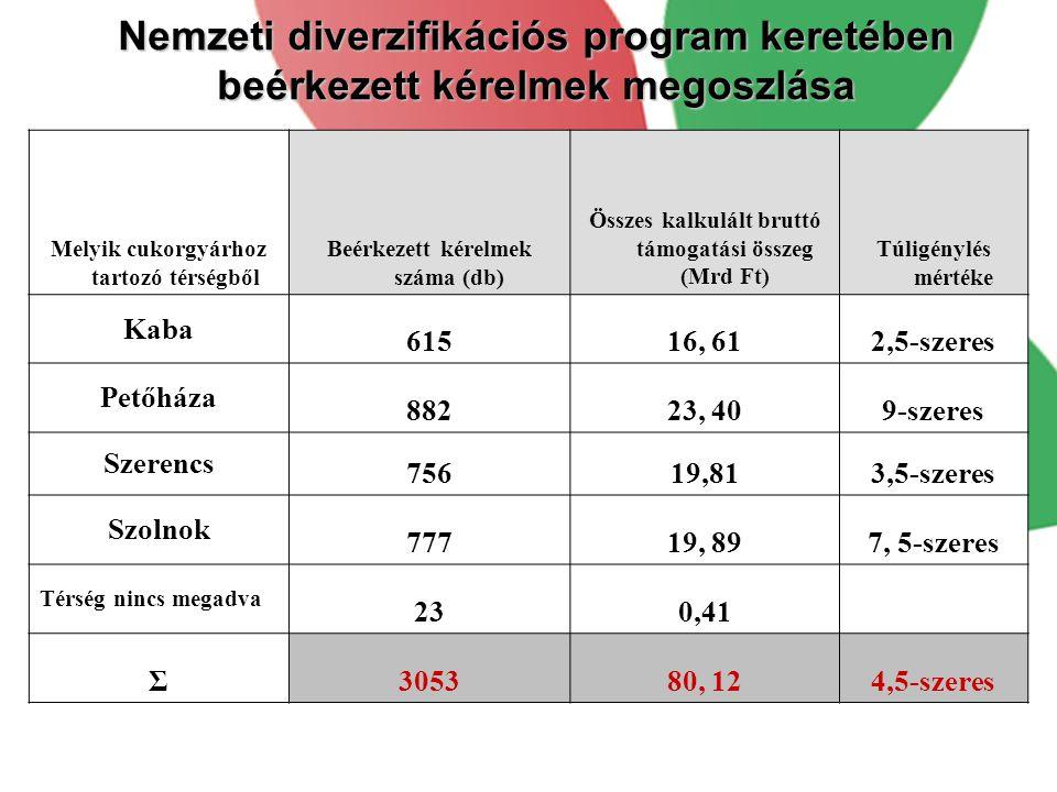 Nemzeti diverzifikációs program keretében beérkezett kérelmek megoszlása
